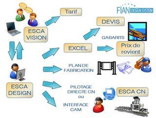 ESCA_Design_FIAN