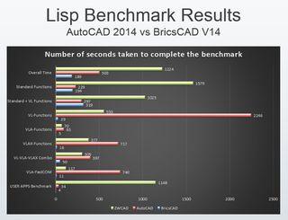Benchmark_lisp_2014